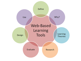 web based learning Web-based learning - good or bad web-based learning has both advantages and disadvantages when comparing them, one can notice that the same factors can be advantages as well as disadvantages depending on the context.